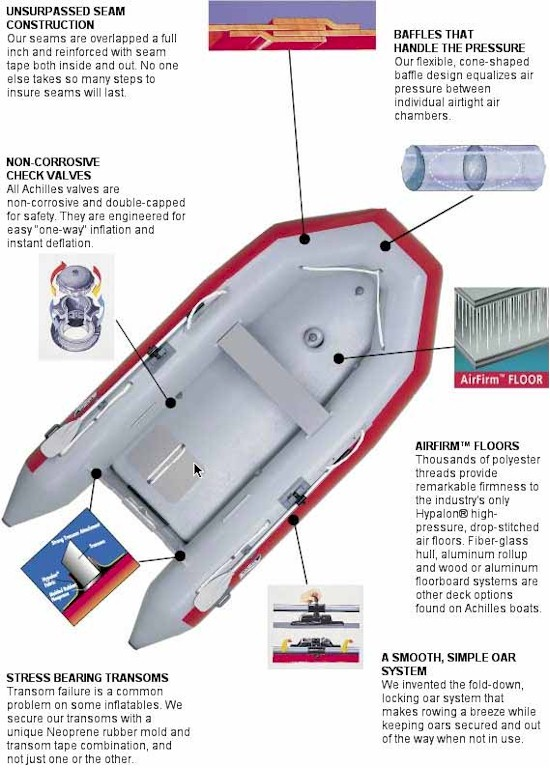 Achilles Inflatable Boats - Information page on Quality